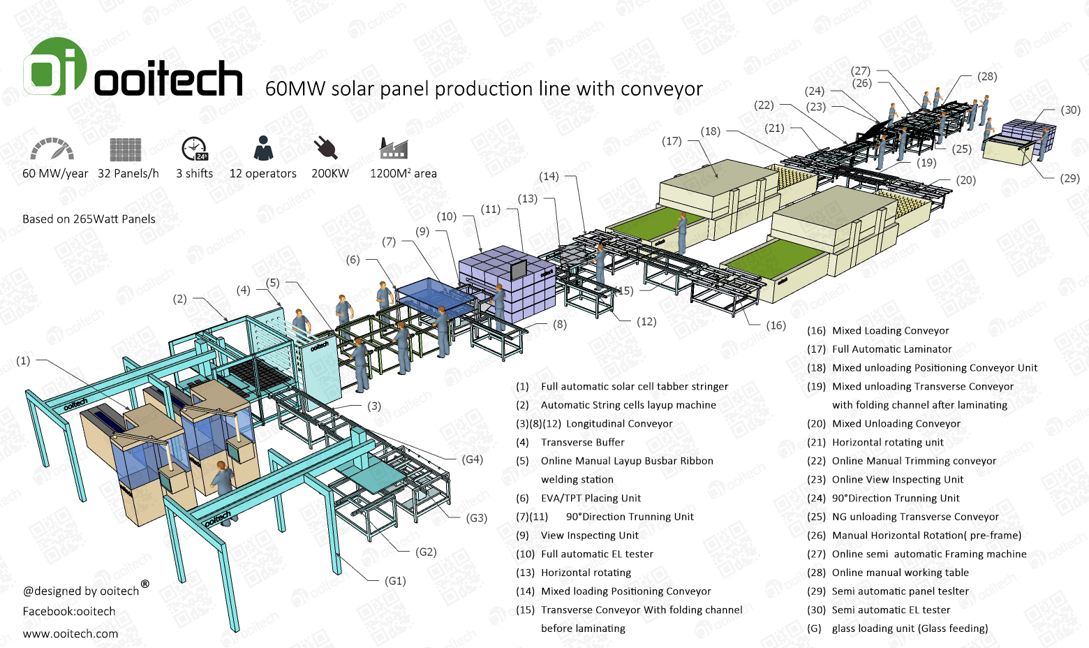 ooitech professional 5-500MW Full automatic solar panel production line solar panel making machines.