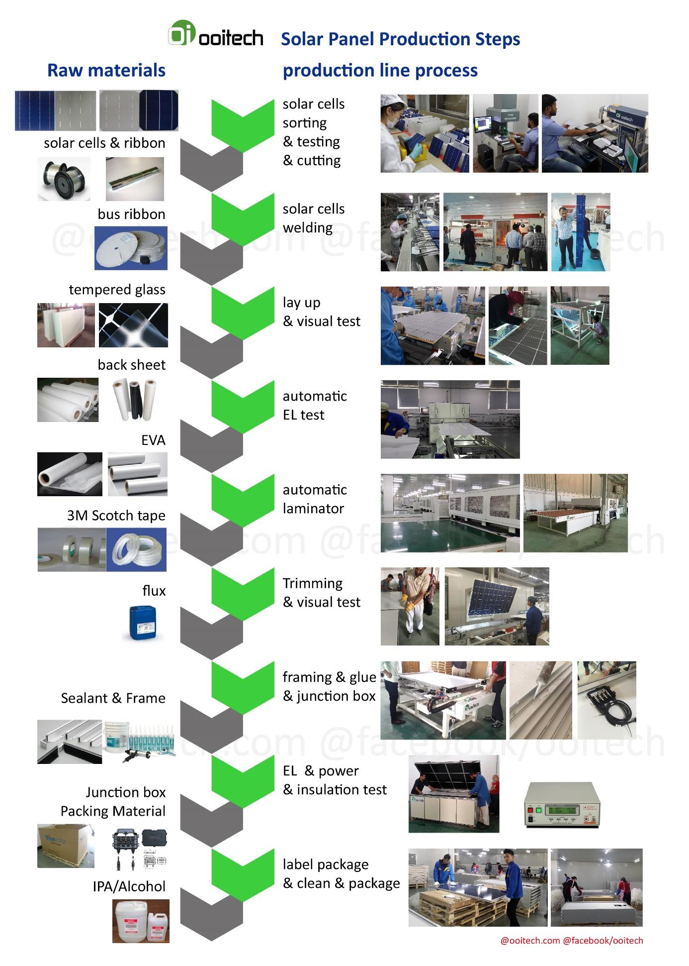 automatic solar panel manufacturing equipment process
